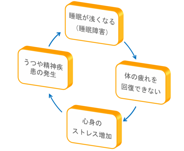 エネルギー・神経伝達の循環障害の図2